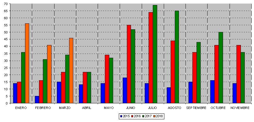 Con relaci n a 2017 y 2016 los avisos se han incrementado for Muebles oyarbide